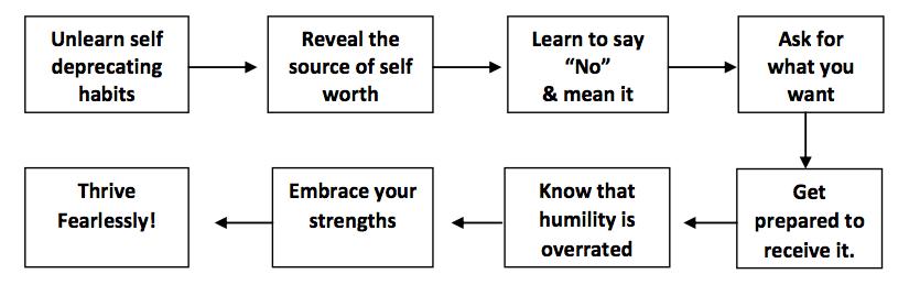 impactful coaching content